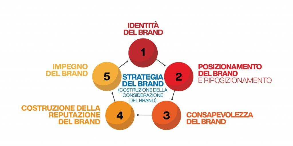 identità visiva - strategia del brand