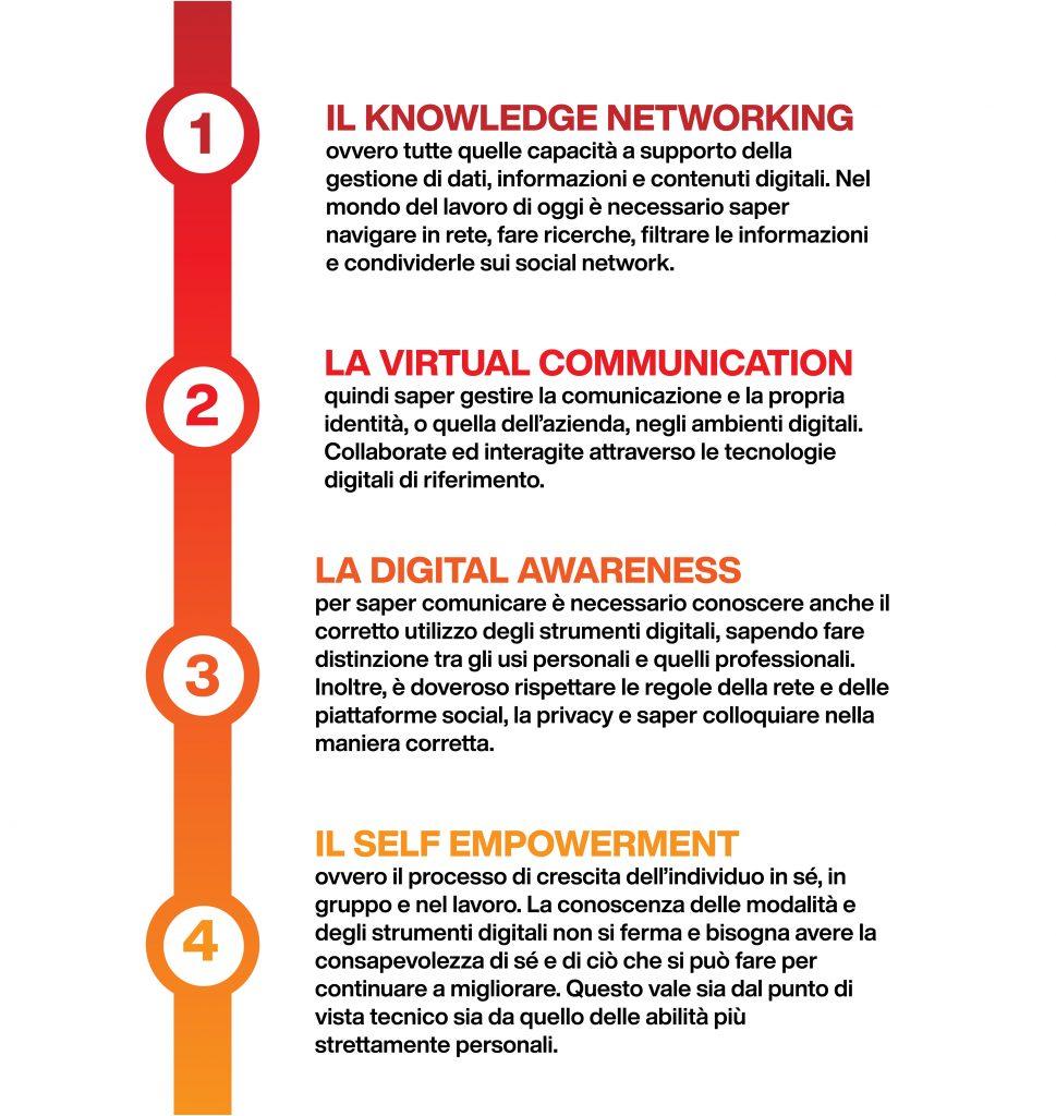 competenze digitali soft - categorie