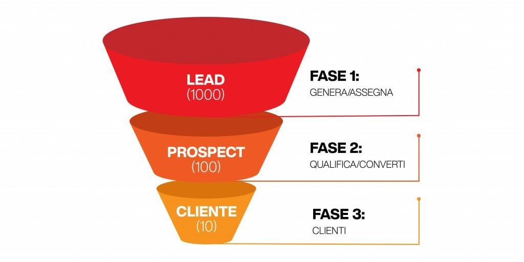 funnel marketing - imbuto dei clienti