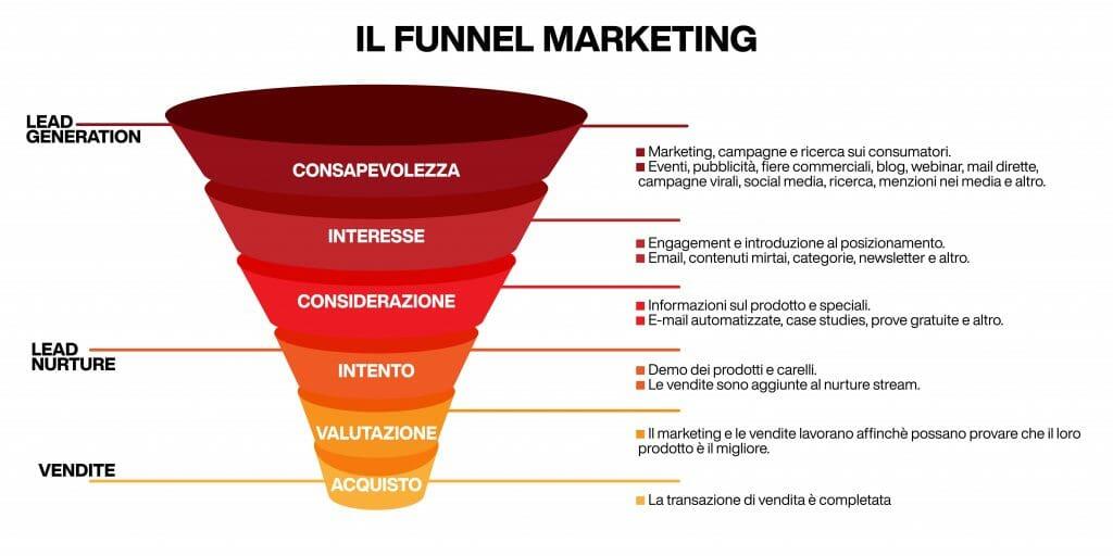 funnel marketing - nuovo modello