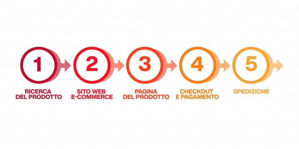 funnel marketing - percorso di acquisto online