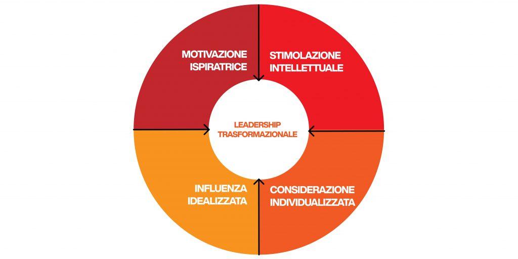 leadership traformazionale - componenti