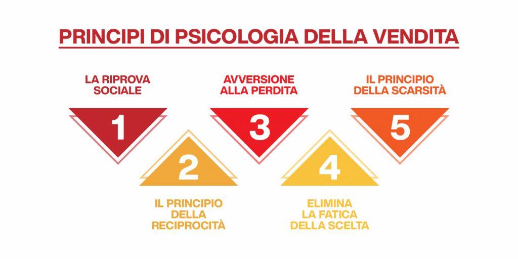 psicologia della vendita - principi