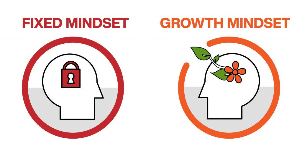 growth mindset e fixed mindset differenze