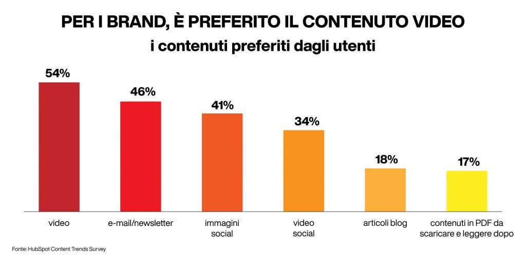 i contenuti più visti dagli utenti