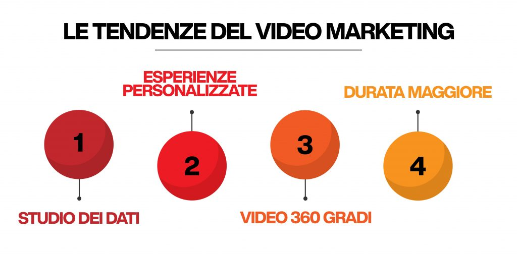 video marketing - tendenze