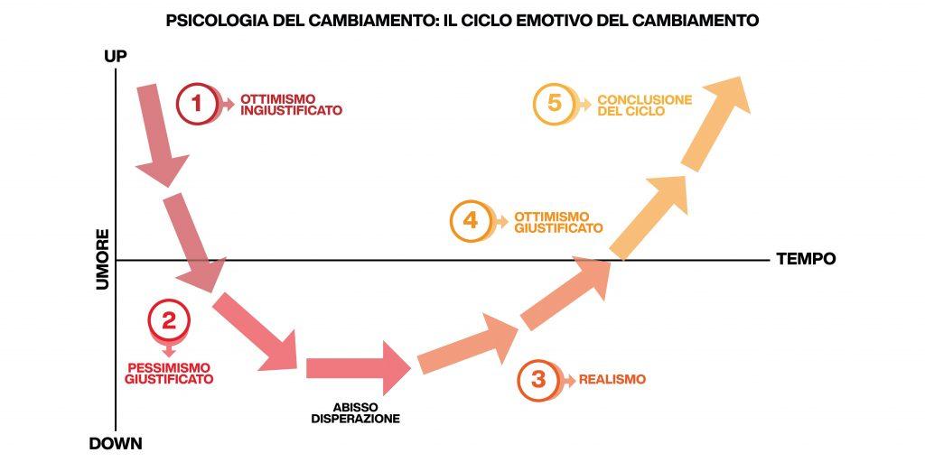 psicologia cambiamento - ciclo emotivo del cambiamento