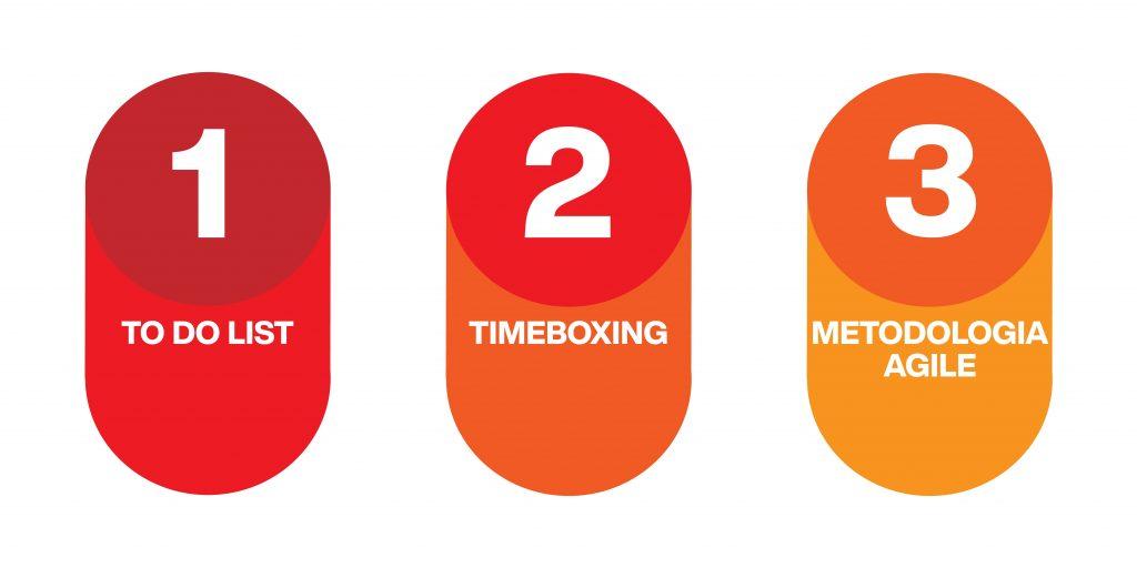 metodi per la gestione del tempo