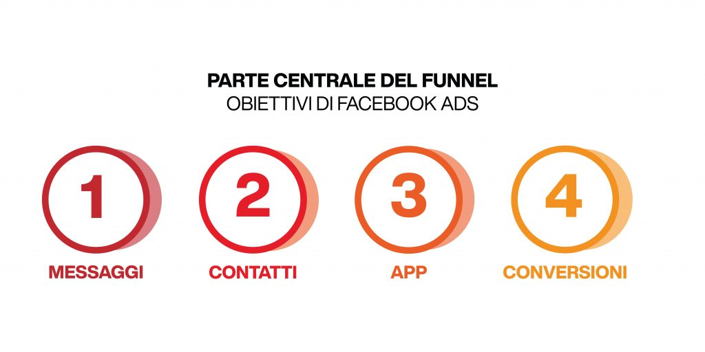funnel marketing facebook - obiettivi parte centrale