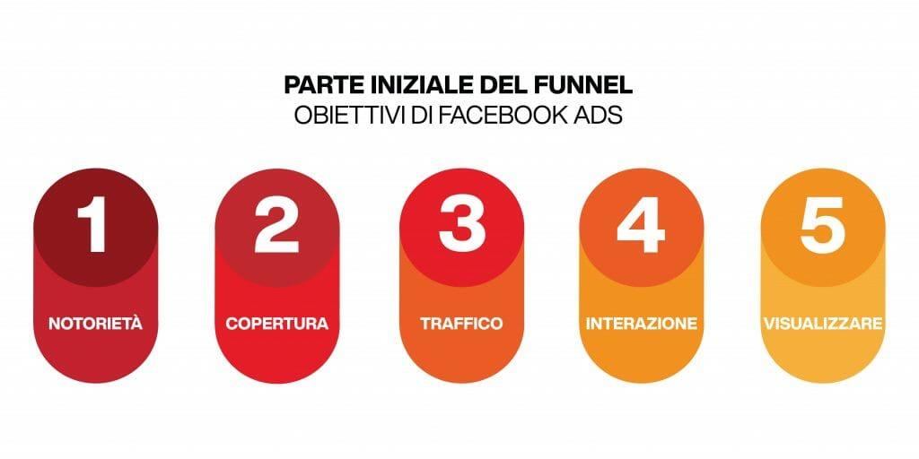 funnel marketing facebook - obiettivi parte iniziale