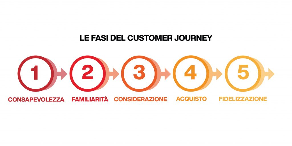 funnel marketing facebook - fasi del customer journey