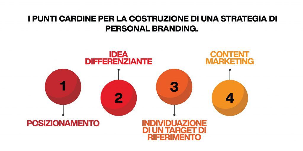 personal branding - strategia