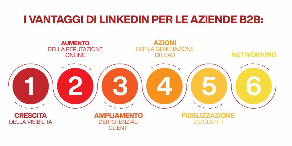 i vantaggi di fare linkedin marketing b2b