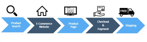 percorso acquisto online - funnel marketing