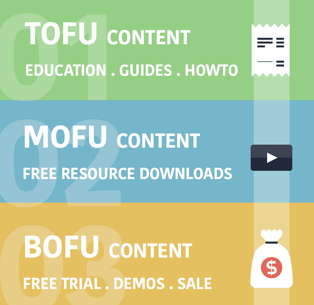 funnel marketing - le tre fasi del funnel