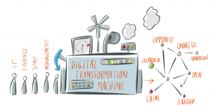 capire la digital transformation - modello Digital Transformation