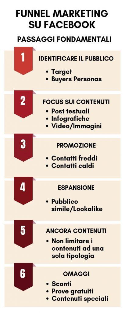 funnel marketing facebook - passaggi fondamentali