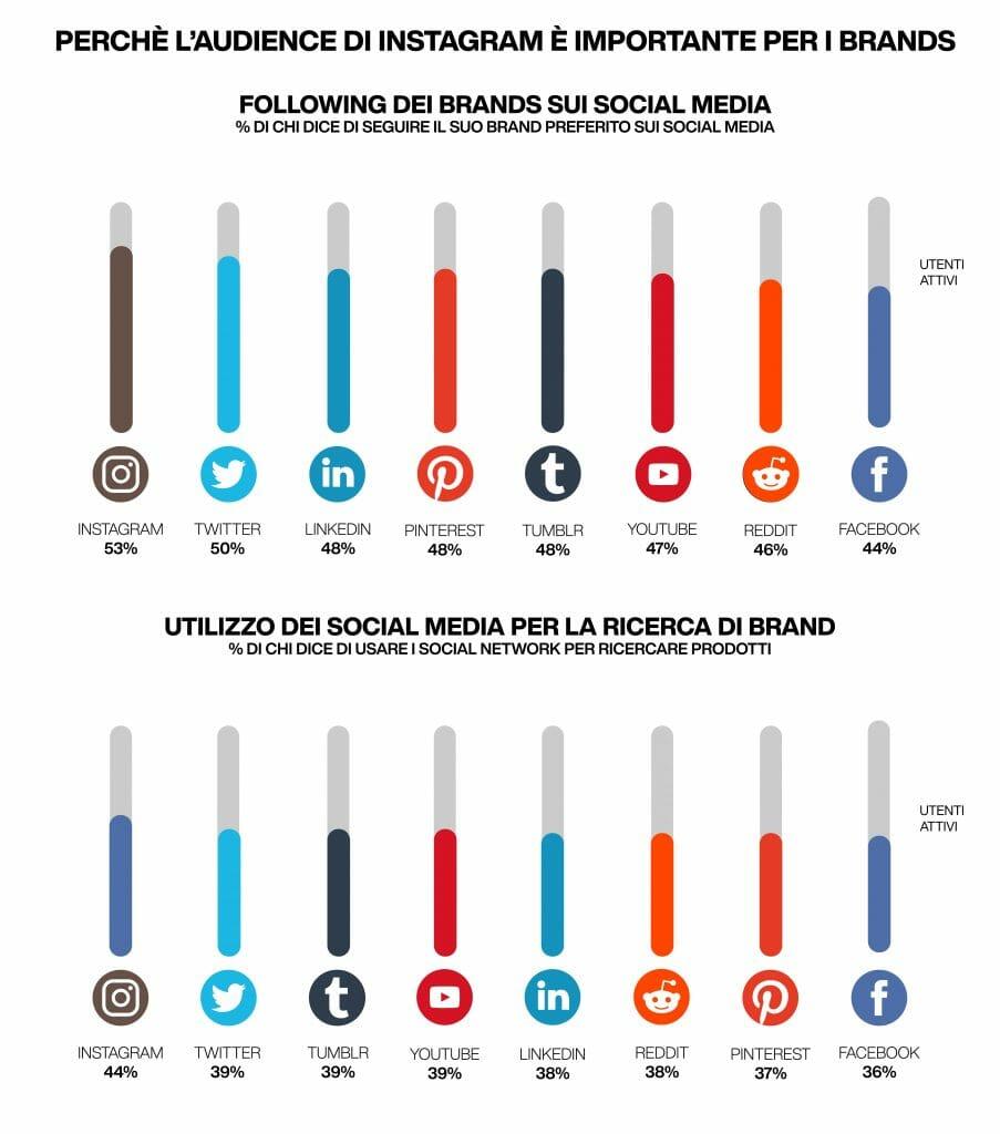 audience social media