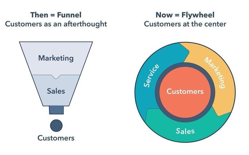 funnel marketing - il nuovo modello