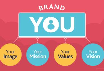 personal branding per CEO