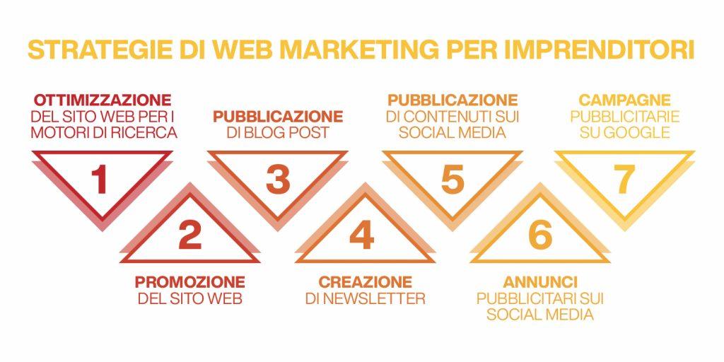 strategie di web marketing per imprenditori