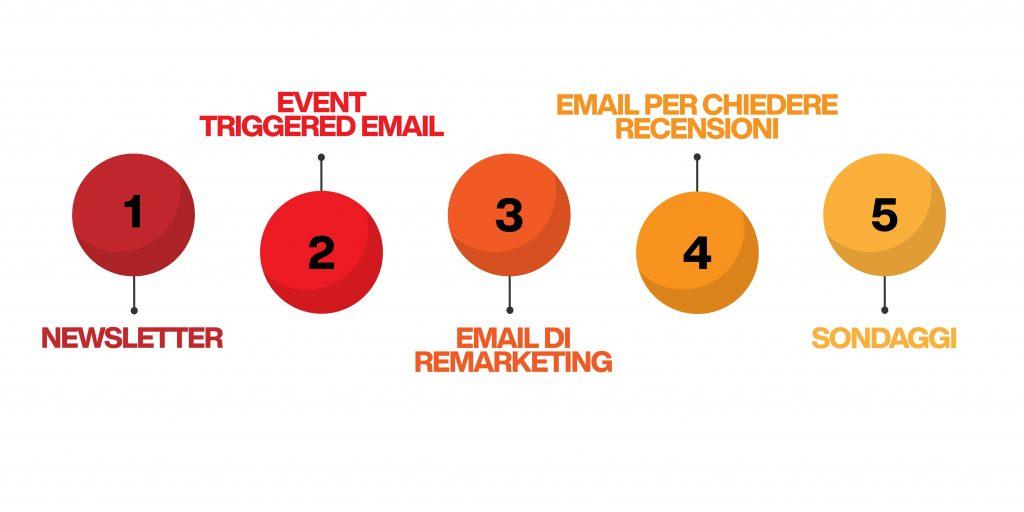 comunicazione via email - tipologie