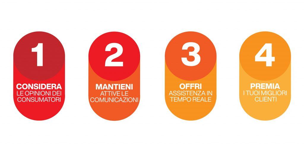 gestione clienti online