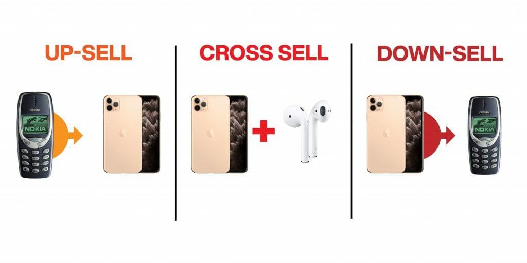 metodi di vendita - upsell, cross-sell e down sell