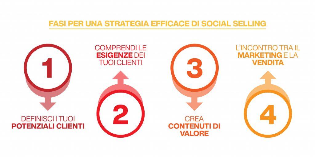 social selling - fasi della strategia