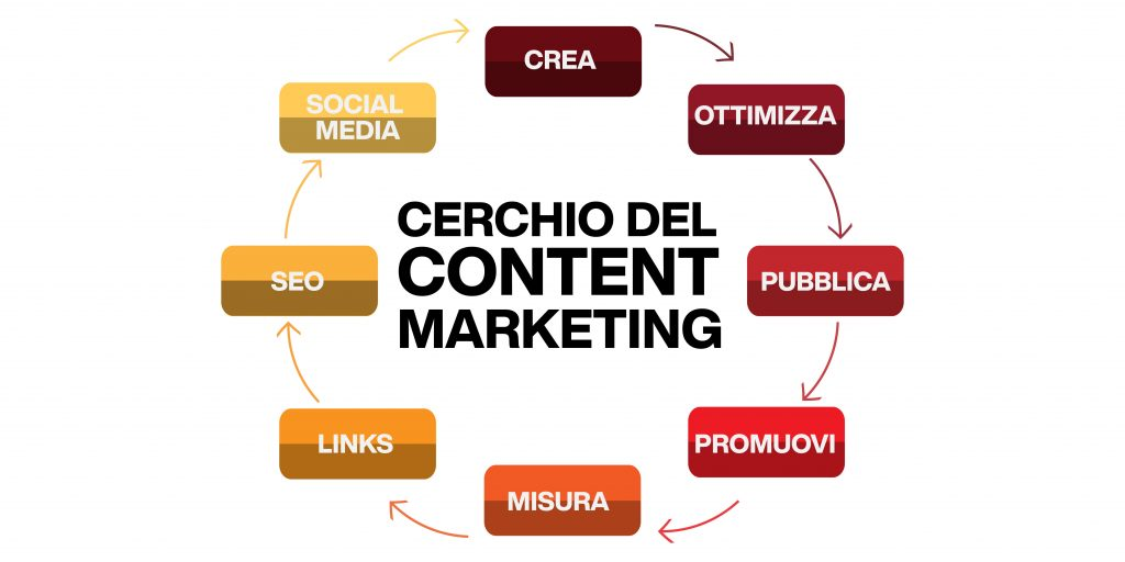 web marketing - strategia di content marketing