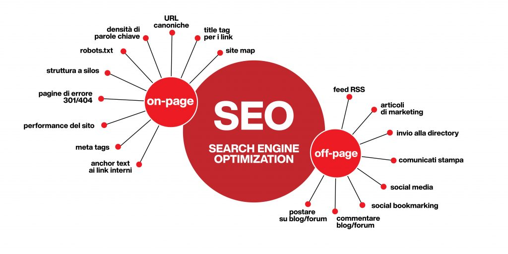 web marketing - strategia seo