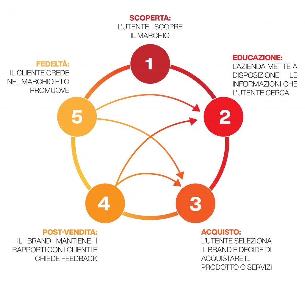 ciclo di vita del cliente