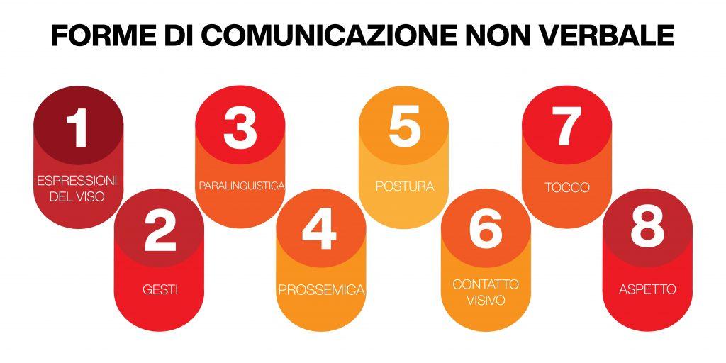 forme di comunicazione non verbale