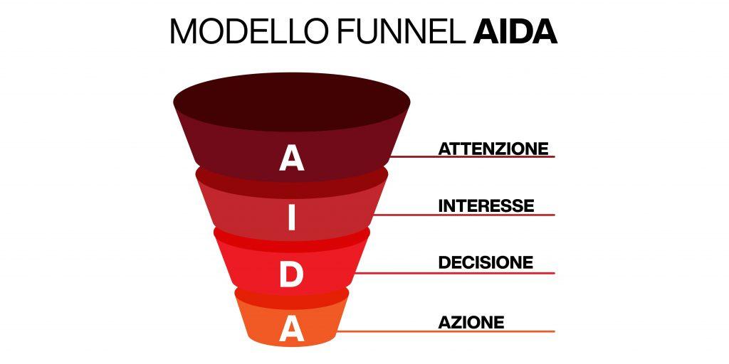 funnel di vendita - modello AIDA