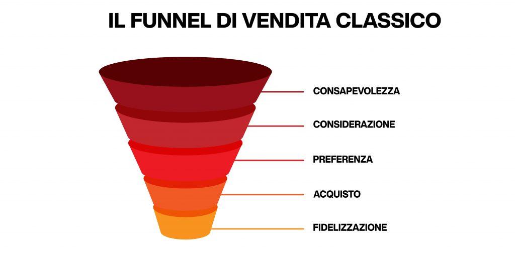 funnel di vendita - modello classico