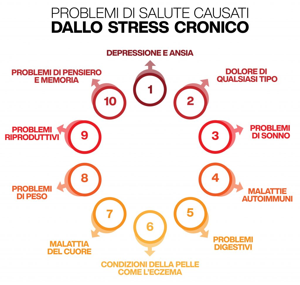 problemi di saluta causati dallo stress