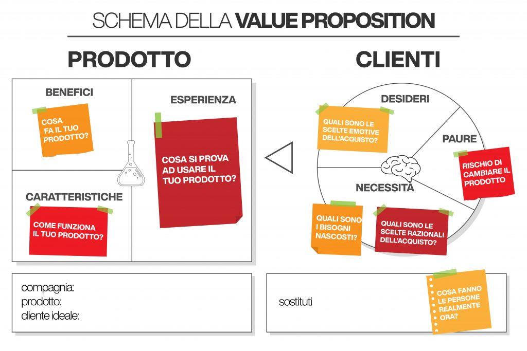 customer value proposition - canvas