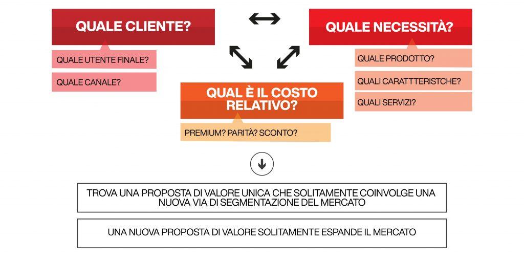 customer value proposition - le domande essenziali