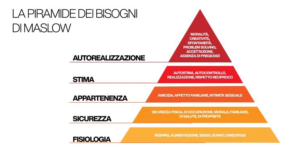 psicologia del cliente - piramide di maslow