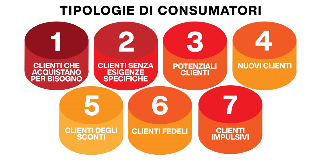 tipologie di consumatori