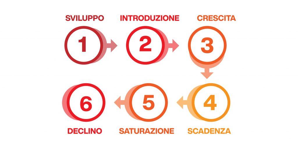 ciclo di vita del prodotto - le fasi
