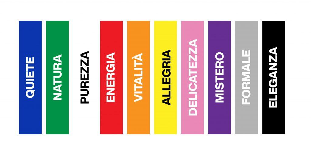 psicologia commerciale - uso dei colori