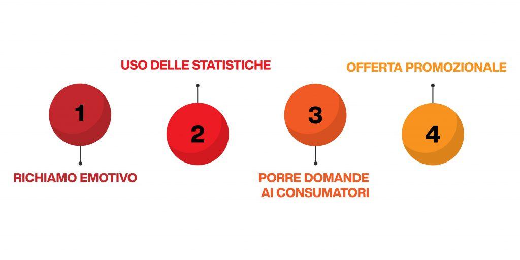psicologia commerciale - le tecniche pubblicitarie