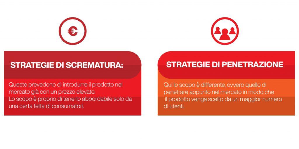 ciclo di vita del prodotto - strategie