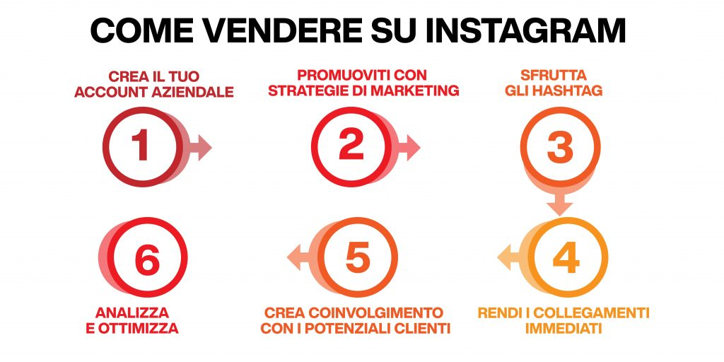 come vendere su instagram - strategia