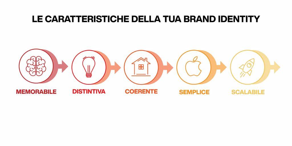 caratteristiche della brand identity