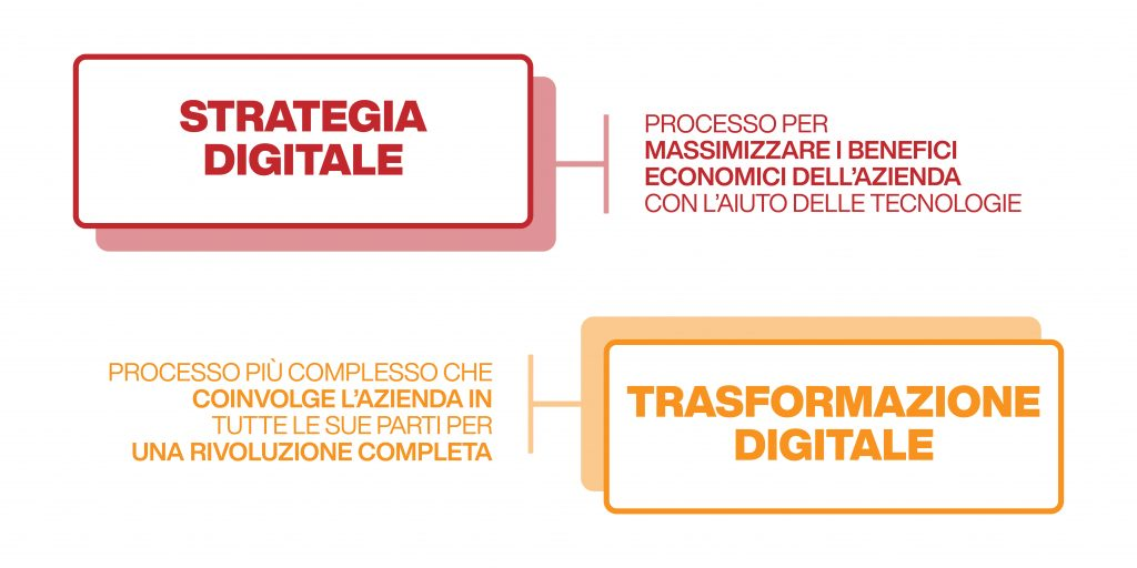trasformazione digitale in italia vs strategia digitale