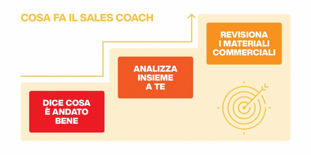 sales coaching - come scegliere il tuo sales coach