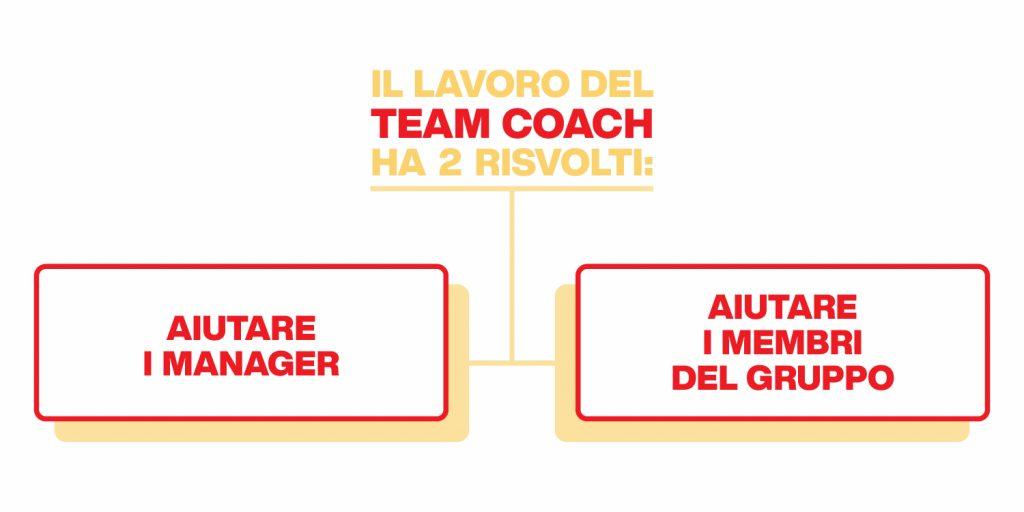 il lavoro del business coach