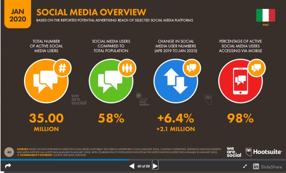 quali social media per aziende - overview